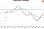 Grafik: Gaspreisindex Österreich