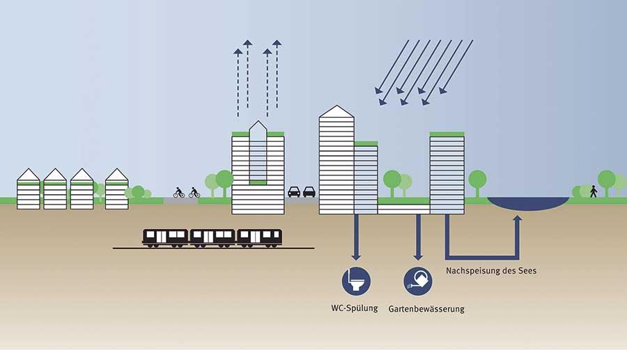 Hitze und Starkregen | UmweltJournal | Grafik: Gregor Grassl