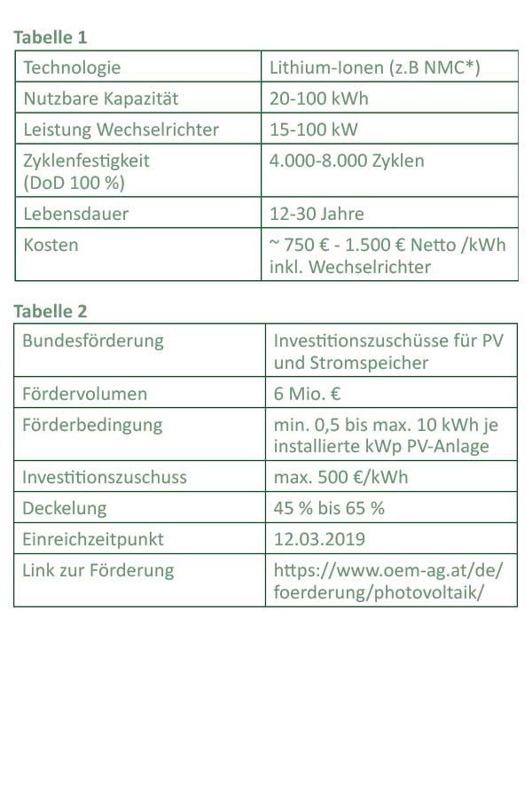 Stromspeicher in Gewerbe und Industrie | UmweltJournal (c) conplusultra