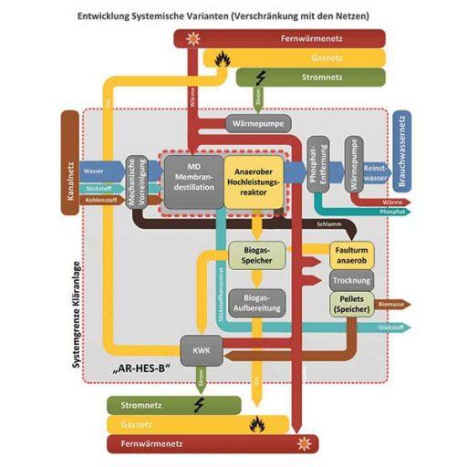 Kläranlagen im Verbundsystem | UmweltJournal (c) www.iStock.com