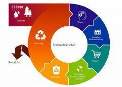 Grafik: Kreislaufwirtschaft