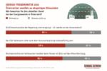 Grafik: Energie-Trendmonitor-2020 (c) Stiebel-Eltron