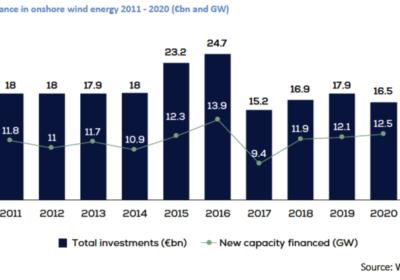 Foto: IG Windkraft Grafik
