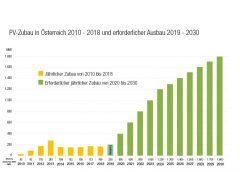 Grafik: Photovoltaik-Ausbau in Österreich