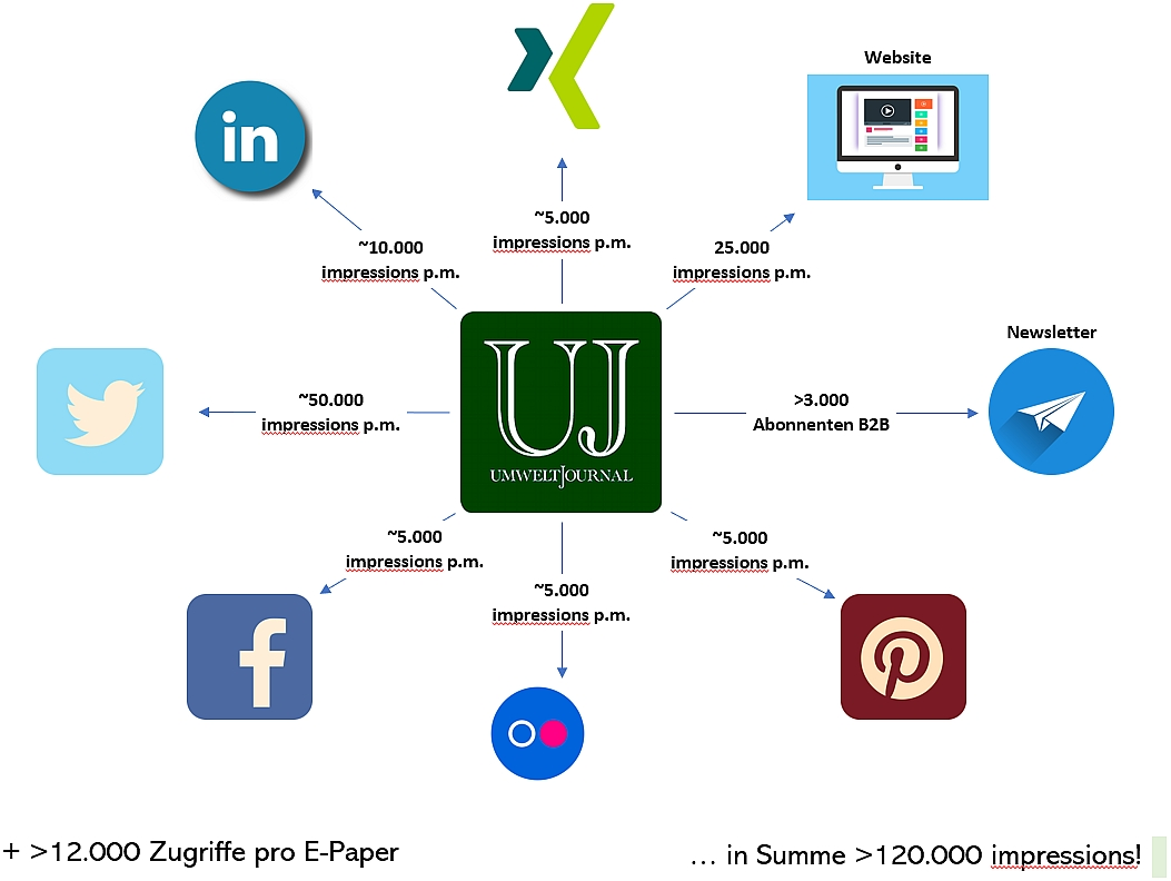 Foto: UMWELT JOURNAL Reichweiten online & Social Media 2021