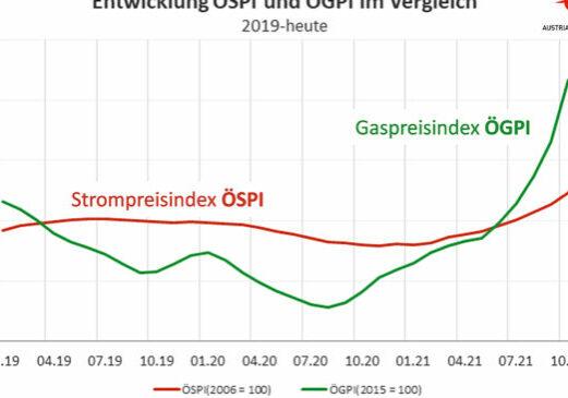Grafik: Österreichischer Strompreisindex ÖSPI