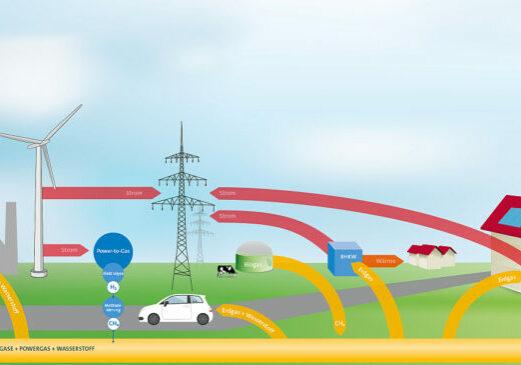 Grafik: Biogas Einspeisung, Sektorenkopplung